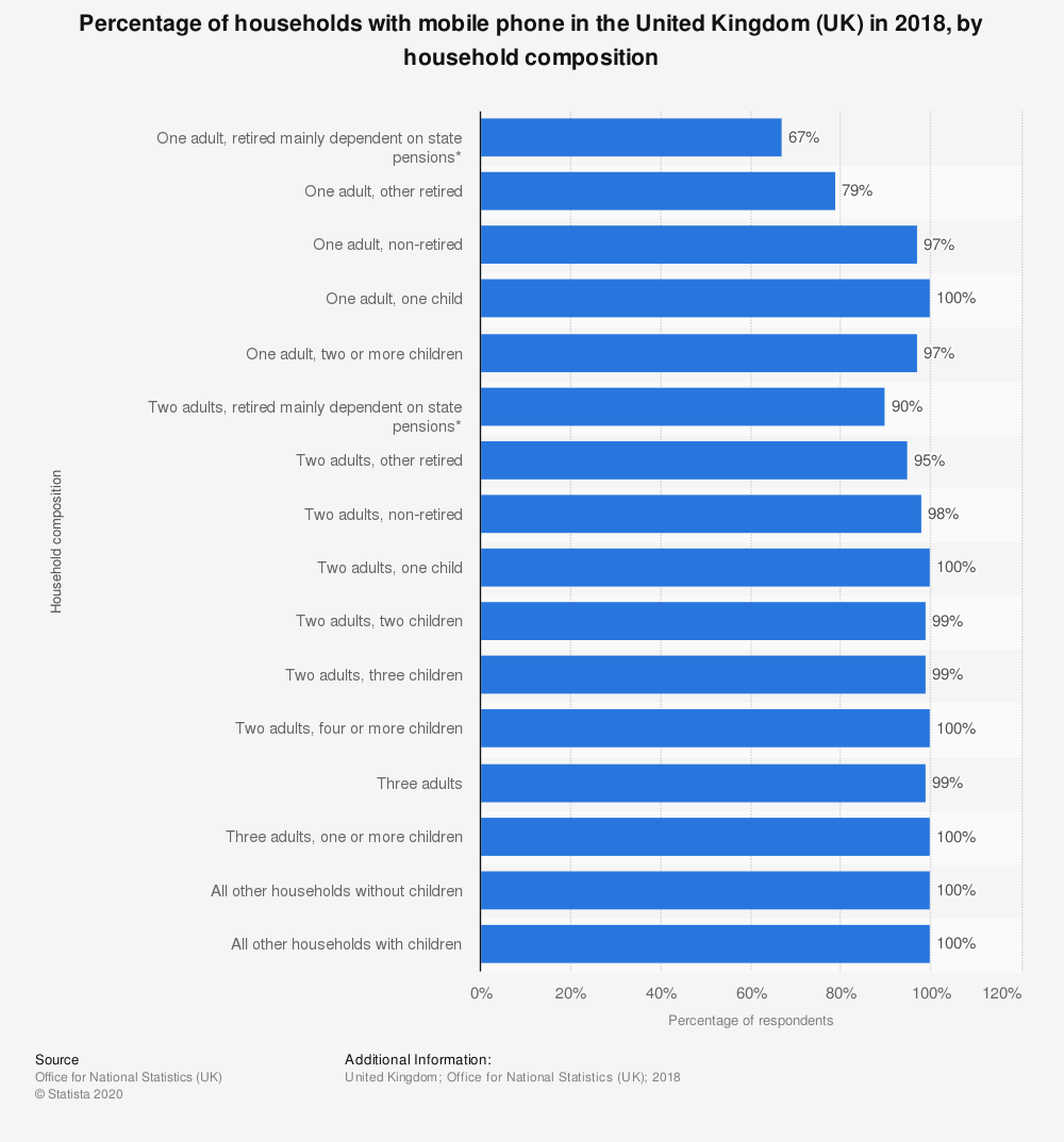 Statistic: Percentage of households with mobile phone in the United Kingdom (UK) in 2018, by household composition | Statista