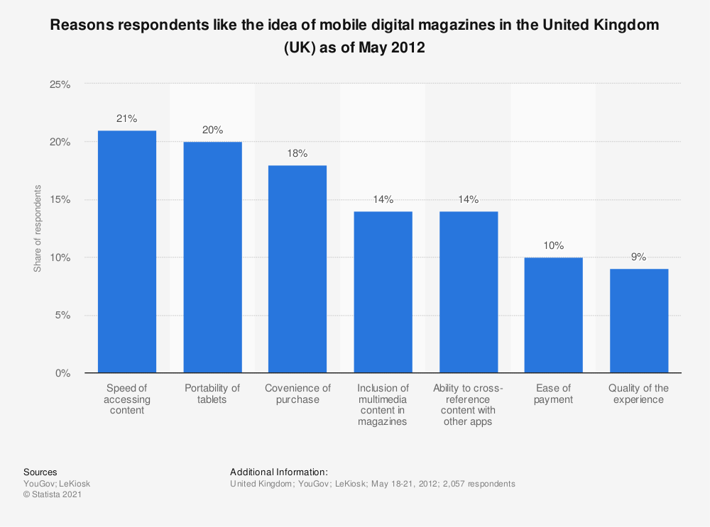 Statistic: Reasons respondents like the idea of mobile digital magazines in the United Kingdom (UK) as of May 2012 | Statista