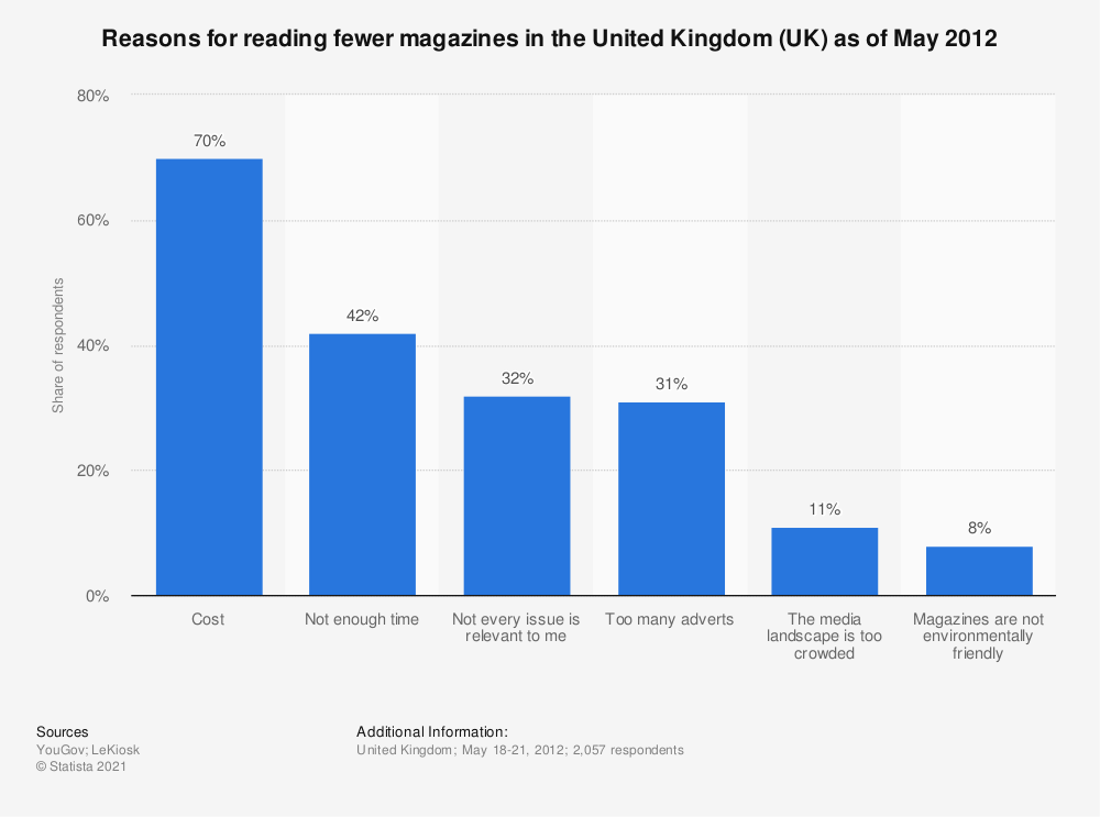 Statistic: Reasons for reading fewer magazines in the United Kingdom (UK) as of May 2012 | Statista