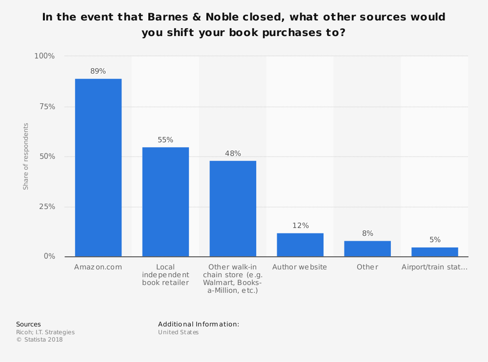 Statistic: In the event that Barnes & Noble closed, what other sources would you shift your book purchases to? | Statista