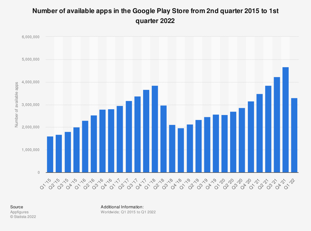 Statistic: Number of available apps at Google Play from 2nd quarter 2015 to 1st quarter 2018 | Statista