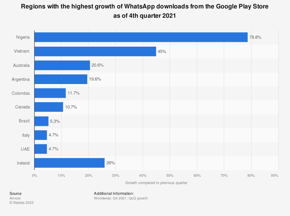 Statistic: Countries with the highest growth of WhatsApp downloads from the Google Play store as of 2nd quarter 2019 | Statista