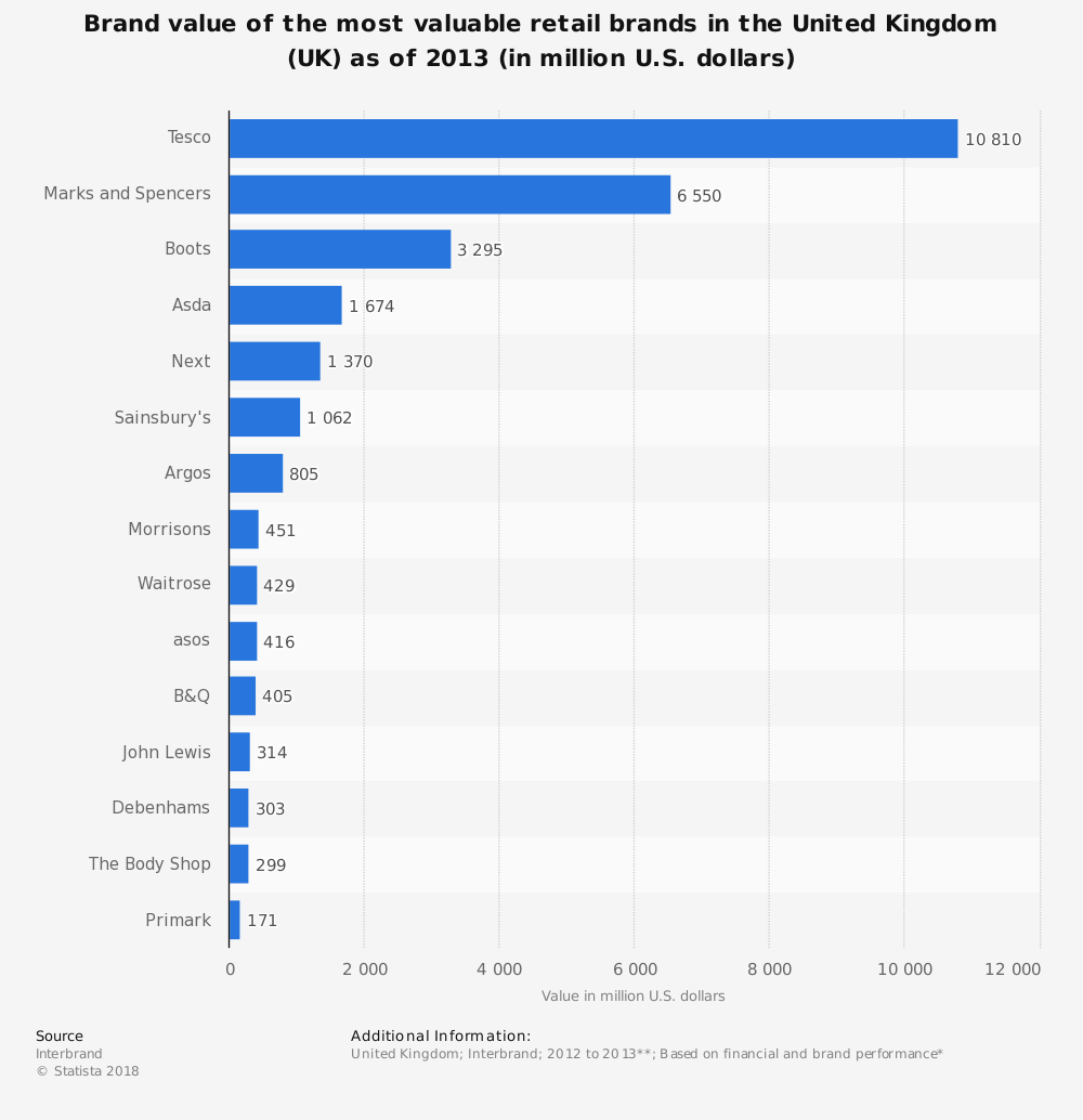 Statistic: Brand value of the most valuable retail brands in the United Kingdom (UK) as of 2013 (in million U.S. dollars) | Statista