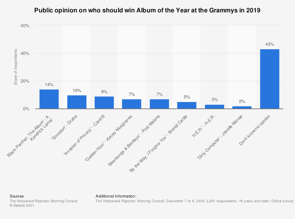 Statistic: Public opinion on who should win Album of the Year at the Grammys in 2019 | Statista