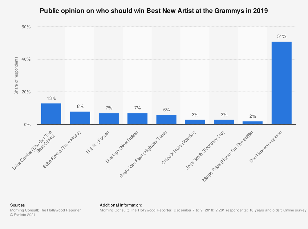 Statistic: Public opinion on who should win Best New Artist at the Grammys in 2019 | Statista