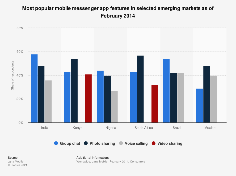 Statistic: Most popular mobile messenger app features in selected emerging markets as of February 2014 | Statista