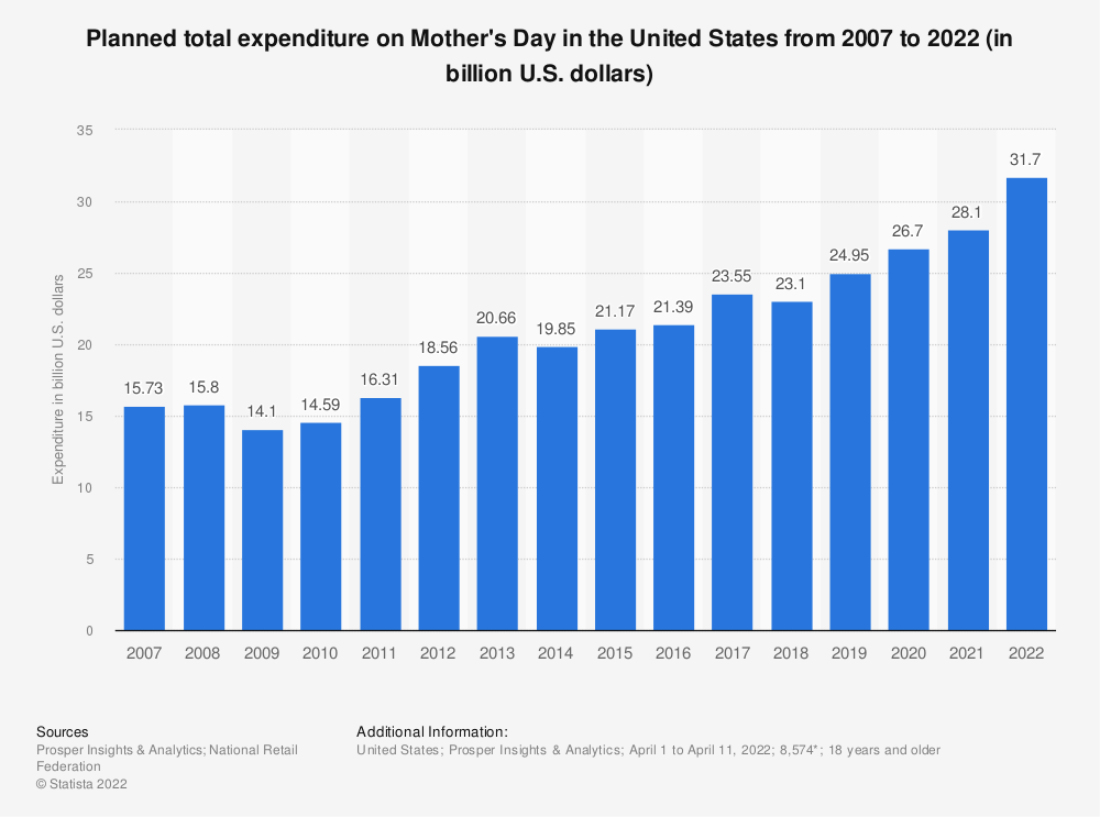 Statistic: Planned total expenditure on Mother's Day in the United States from 2007 to 2019 (in billion U.S. dollars)* | Statista