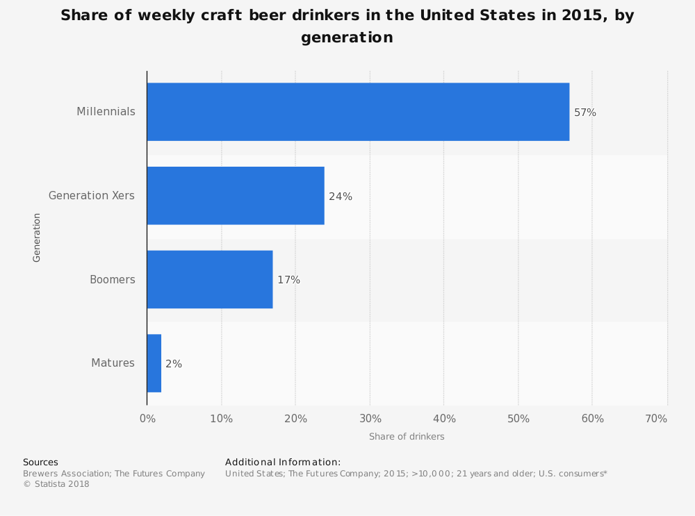 Statistic: Share of weekly craft beer drinkers in the United States in 2015, by generation | Statista