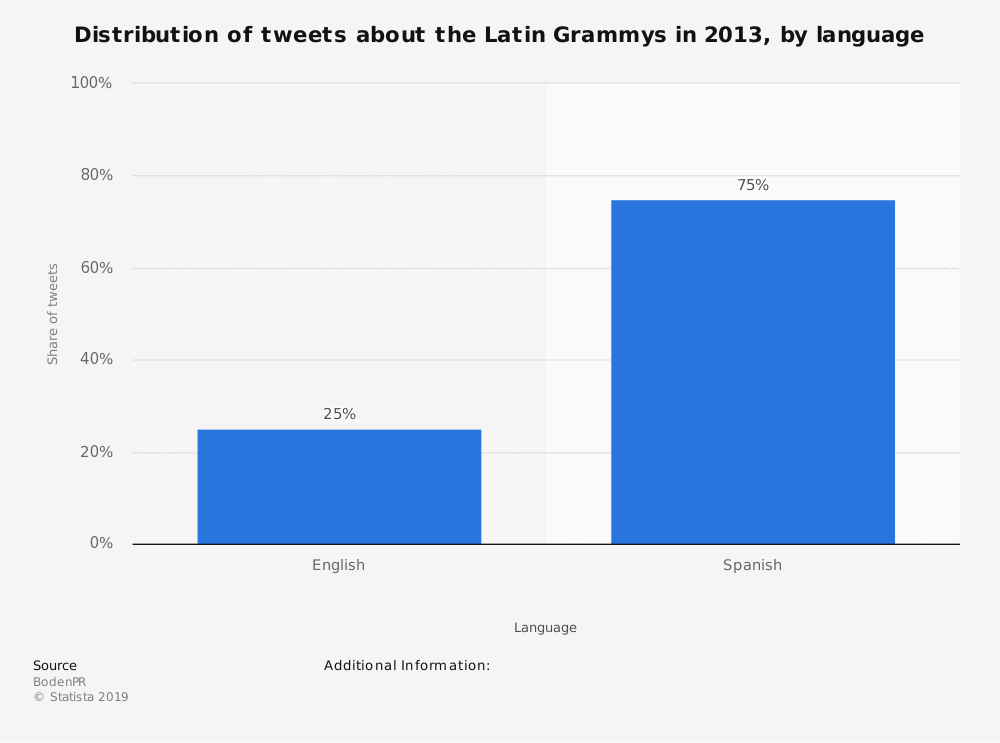 Statistic: Distribution of tweets about the Latin Grammys in 2013, by language | Statista
