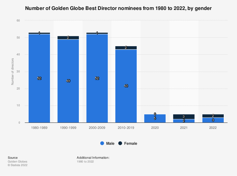 Statistic: Number of Golden Globe Best Director nominees from 1980 to 2020, by gender | Statista