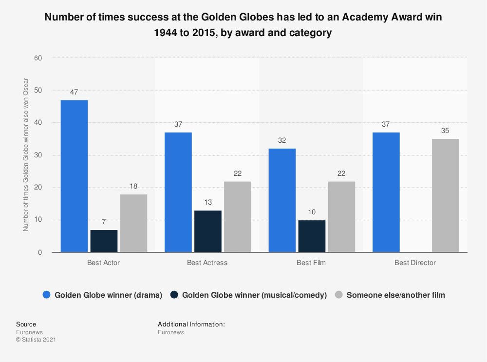 Statistic: Number of times success at the Golden Globes has led to an Academy Award win 1944 to 2015, by award and category | Statista