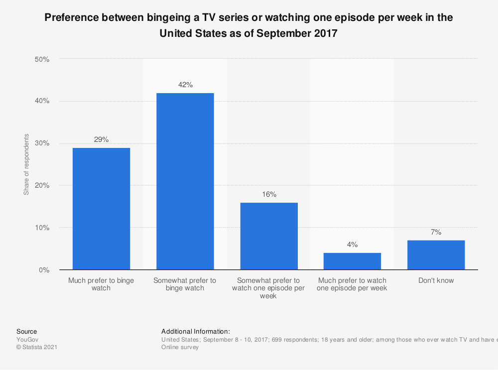 Statistic: Preference between bingeing a TV series or watching one episode per week in the United States as of September 2017 | Statista