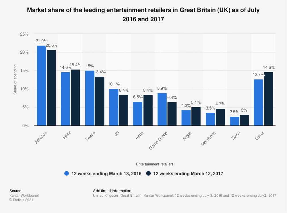 Statistic: Market share of the leading entertainment retailers in Great Britain (UK) as of July 2016 and 2017 | Statista