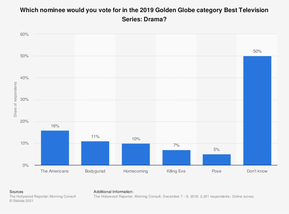 Statistic: Which nominee would you vote for in the 2019 Golden Globe category Best Television Series: Drama? | Statista