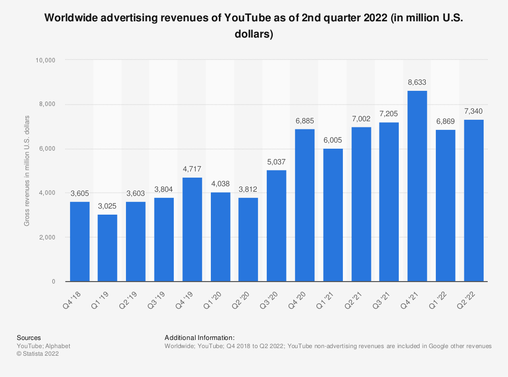 Statistic: Worldwide advertising revenues of YouTube as of 3rd quarter 2020 (in million U.S. dollars) | Statista