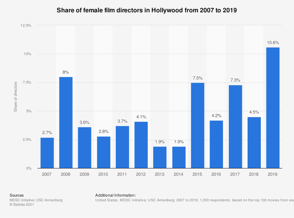 Statistic: Share of female film directors in Hollywood from 2007 to 2018 | Statista