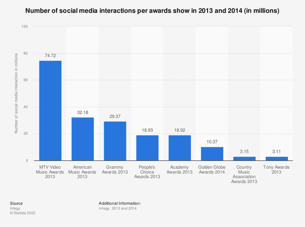 Statistic: Number of social media interactions per awards show in 2013 and 2014 (in millions) | Statista