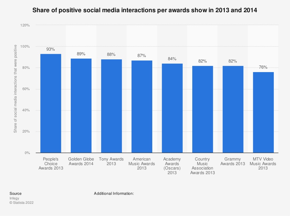 Statistic: Share of positive social media interactions per awards show in 2013 and 2014 | Statista