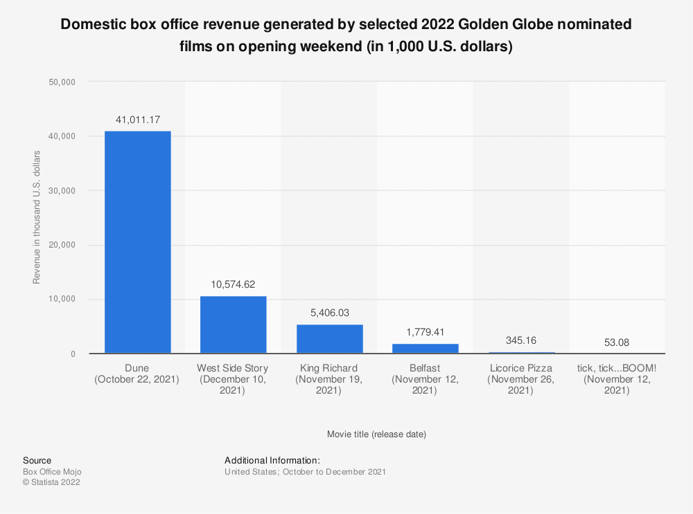 Statistic: Domestic box office revenue generated by selected 2021 Golden Globe nominated films on opening weekend (in 1,000 U.S. dollars) | Statista