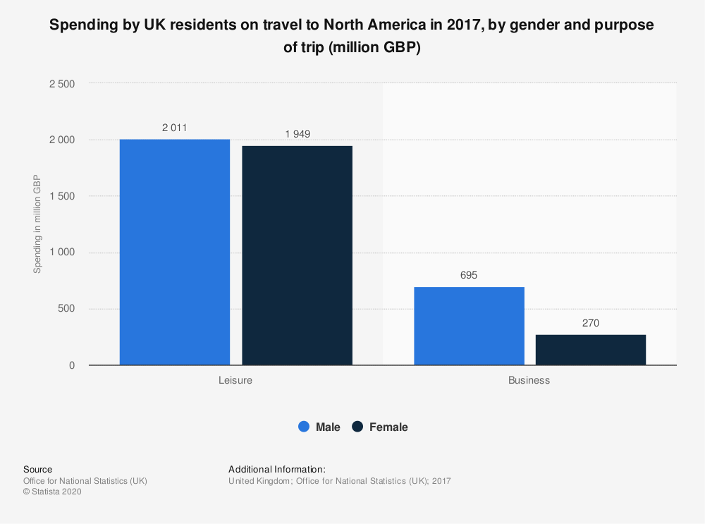 Statistic: Spending by UK residents on travel to North America in 2017, by gender and purpose of trip (million GBP) | Statista