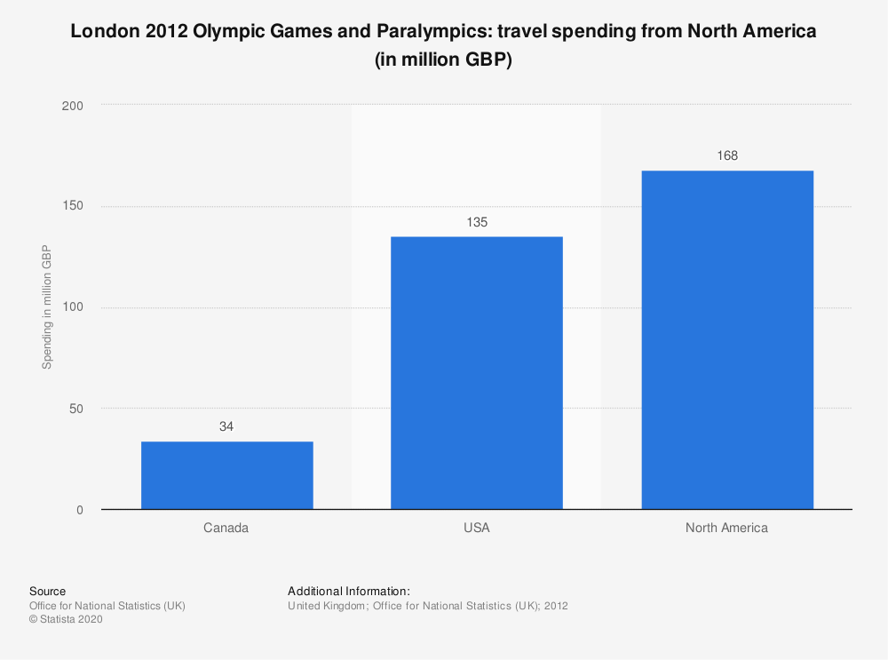 Statistic: London 2012 Olympic Games and Paralympics: travel spending from North America (in million GBP) | Statista