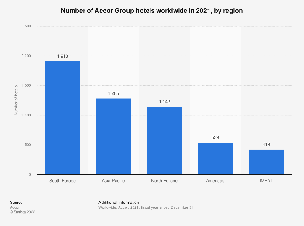 Statistic: Number of Accor Group hotels worldwide in 2020, by region  | Statista