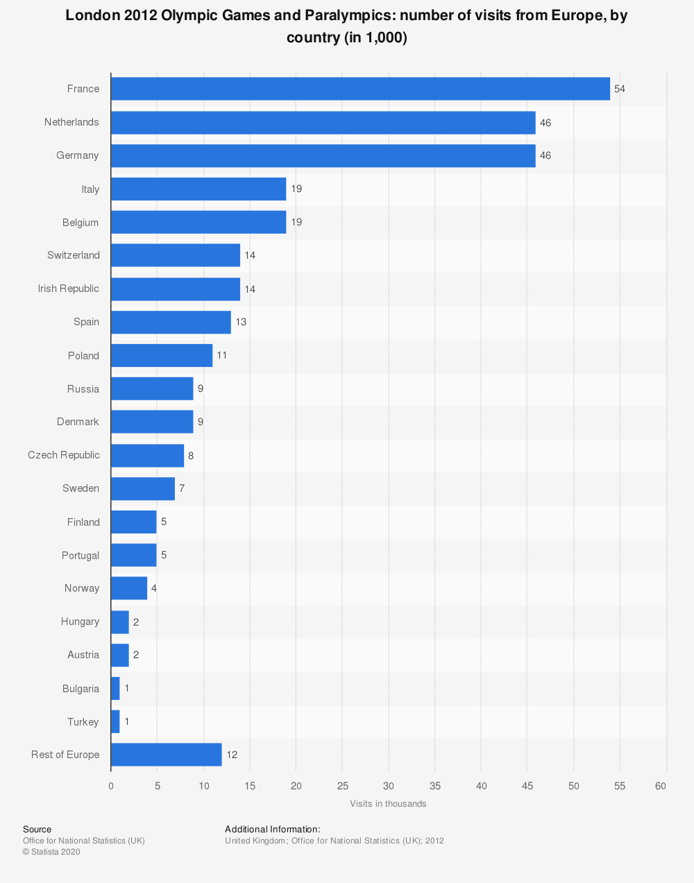 Statistic: London 2012 Olympic Games and Paralympics: number of visits from Europe, by country (in 1,000) | Statista