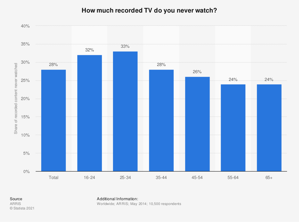 Statistic: How much recorded TV do you never watch? | Statista