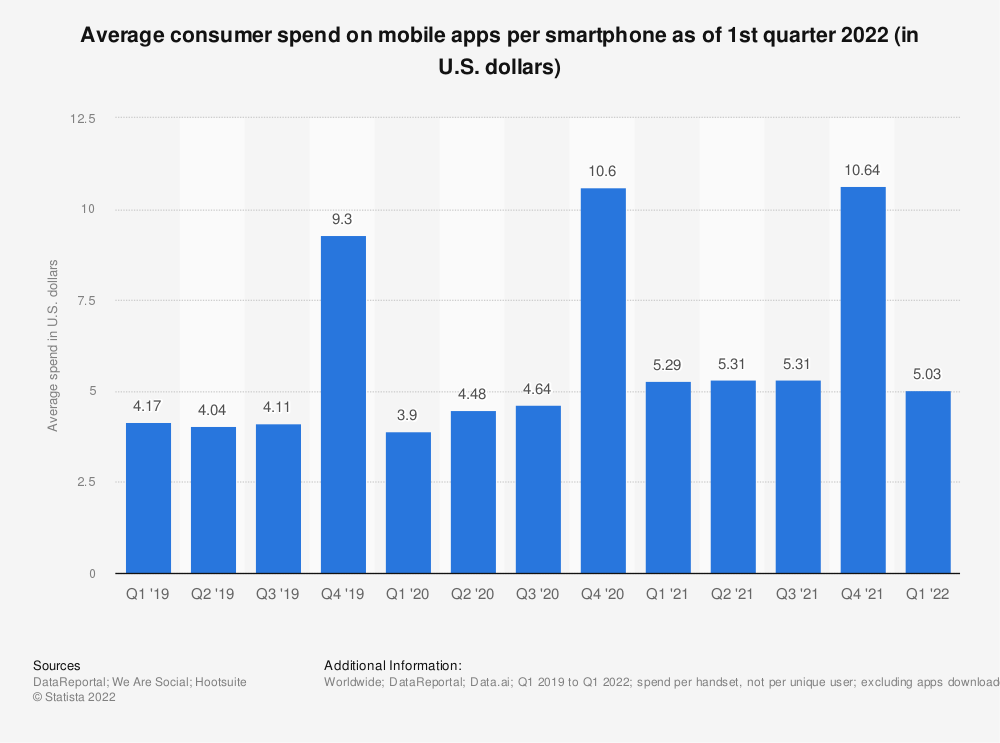 Statistic: Average consumer spend on mobile apps per smartphone as of 3rd quarter 2019 (in U.S. dollars) | Statista