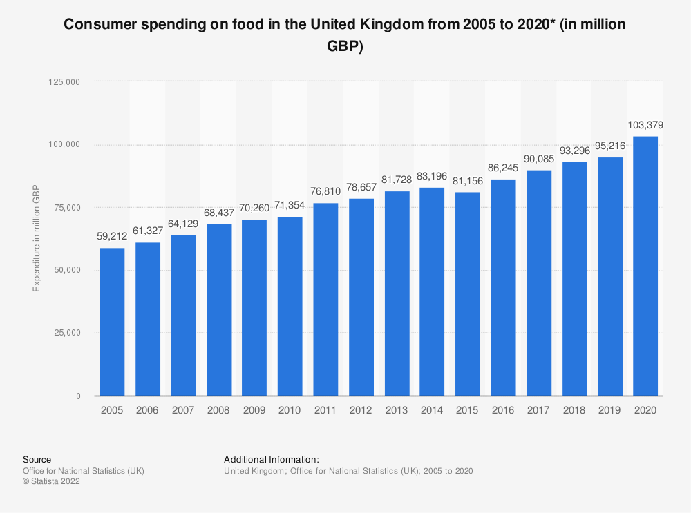 Statistic: Consumer spending on food in the United Kingdom from 2005 to 2018* (in million GBP) | Statista