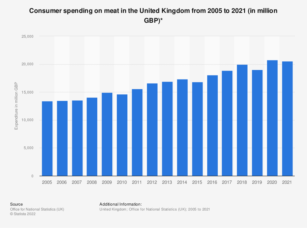Statistic: Consumer spending on meat in the United Kingdom from 2005 to 2018 (in million GBP)* | Statista
