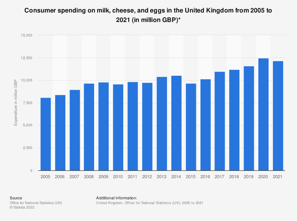 Statistic: Consumer spending on milk, cheese and eggs in the United Kingdom from 2005 to 2018 (in million GBP)* | Statista