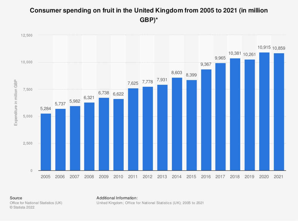 Statistic: Consumer spending on fruit in the United Kingdom from 2005 to 2018 (in million GBP)* | Statista