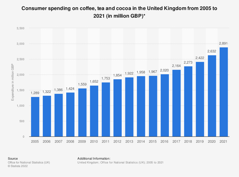 Statistic: Consumer spending on coffee, tea and cocoa in the United Kingdom from 2005 to 2018 (in million GBP)* | Statista