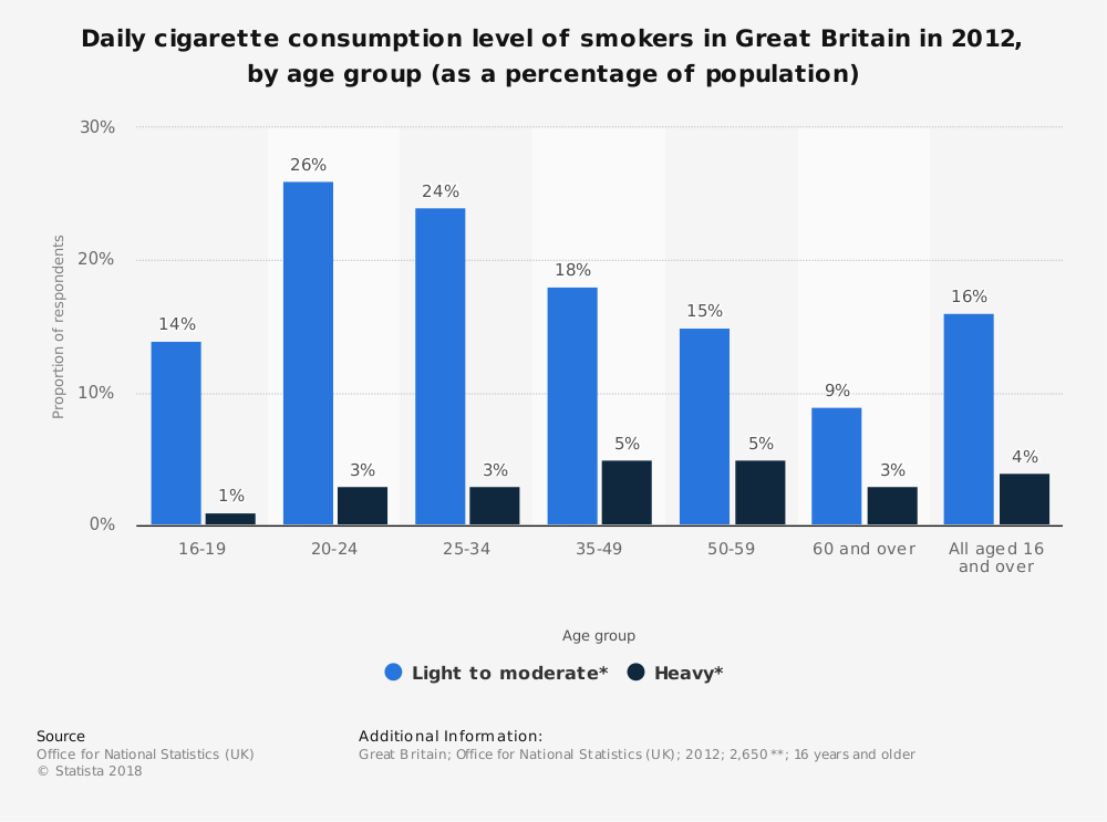 Statistic: Daily cigarette consumption level of smokers in Great Britain in 2012, by age group (as a percentage of population) | Statista