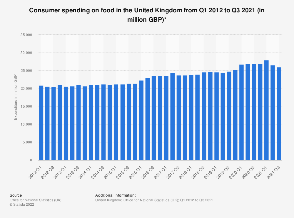 Statistic: Consumer spending on food in the United Kingdom from 1st quarter 2012 to 2nd quarter 2019 (in million GBP)* | Statista