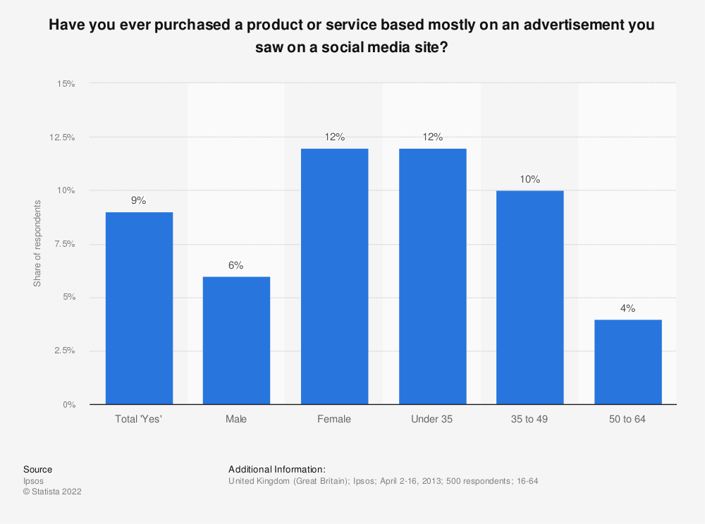Statistic: Have you ever purchased a product or service based mostly on an advertisement you saw on a social media site? | Statista