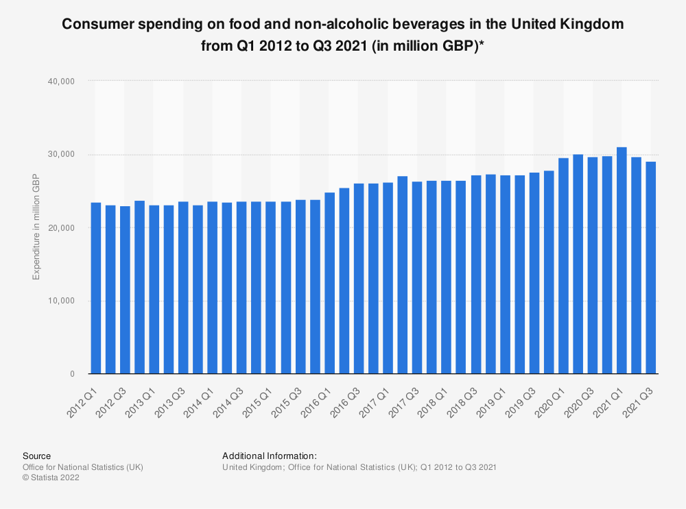 Statistic: Consumer spending on food and non-alcoholic beverages in the United Kingdom from Q1 2012 to Q1 2018 (in million GBP)* | Statista