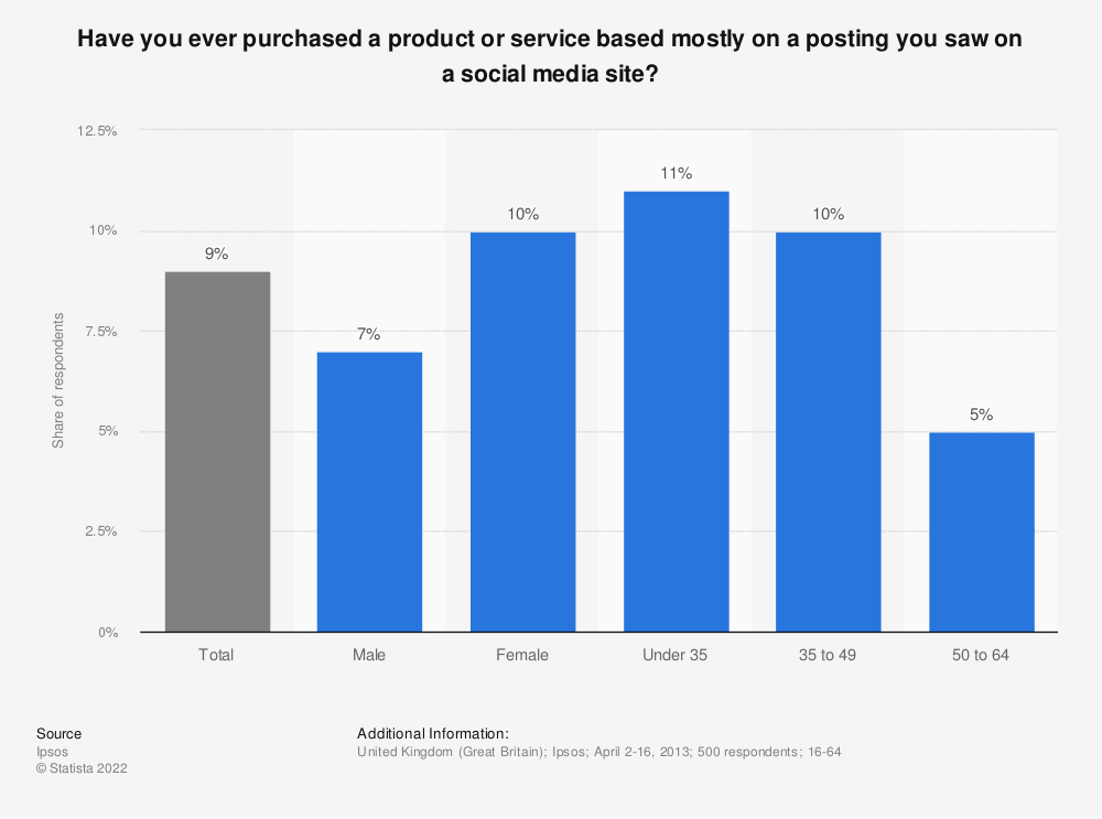 Statistic: Have you ever purchased a product or service based mostly on a posting you saw on a social media site? | Statista