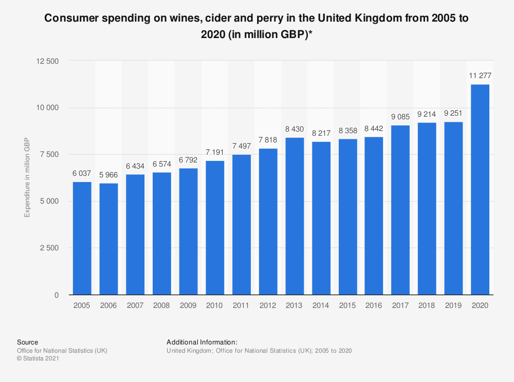 Statistic: Consumer spending on wines, cider and perry in the United Kingdom from 2005 to 2017 (in million GBP)* | Statista