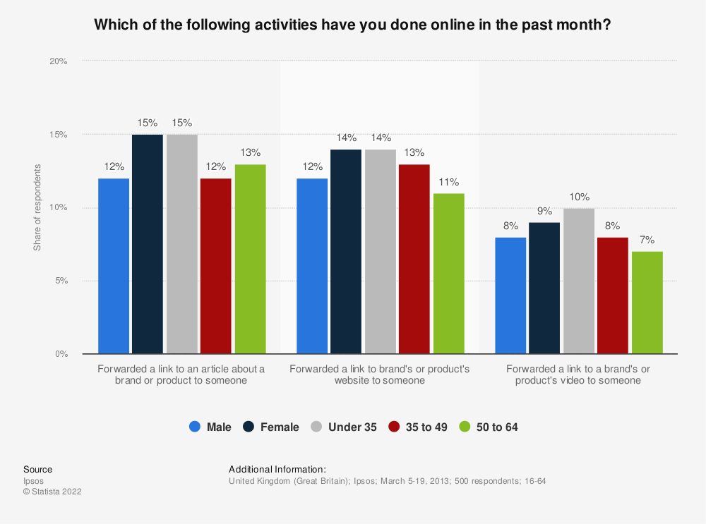 Statistic: Which of the following activities have you done online in the past month? | Statista