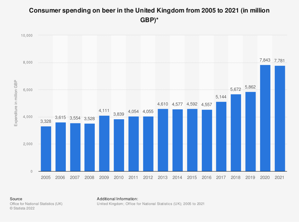 Statistic: Consumer spending on beer in the United Kingdom from 2005 to 2019 (in million GBP)* | Statista