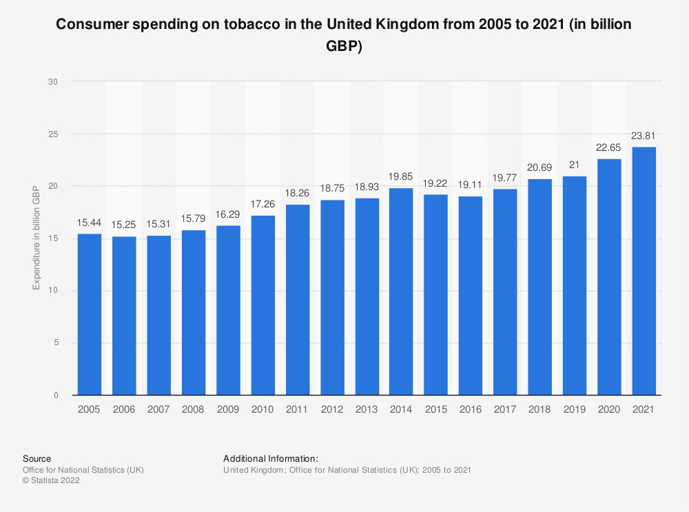 Statistic: Consumer spending on tobacco in the United Kingdom from 2005 to 2018 (in million GBP)* | Statista