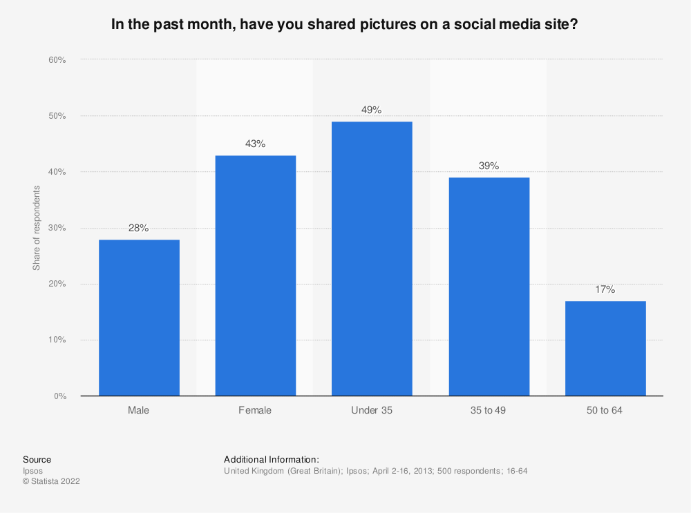 Statistic: In the past month, have you shared pictures on a social media site? | Statista
