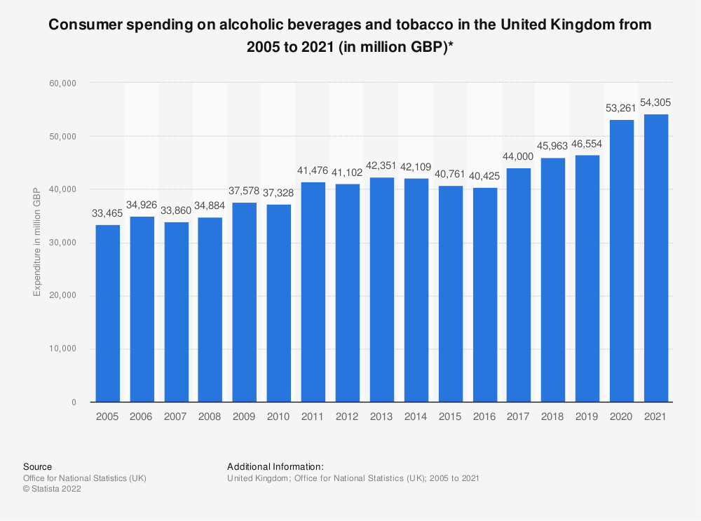 Statistic: Consumer spending on alcoholic beverages and tobacco in the United Kingdom from 2005 to 2019 (in million GBP)* | Statista