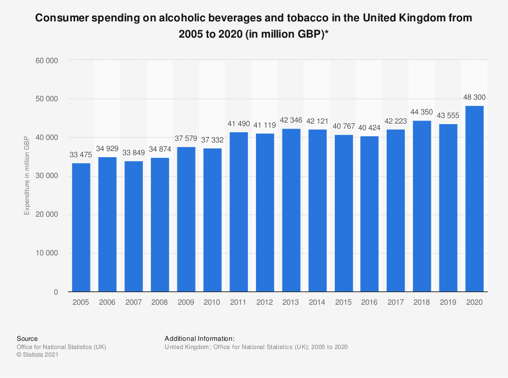 Statistic: Consumer spending on alcoholic beverages and tobacco in the United Kingdom from 2005 to 2018 (in million GBP)* | Statista