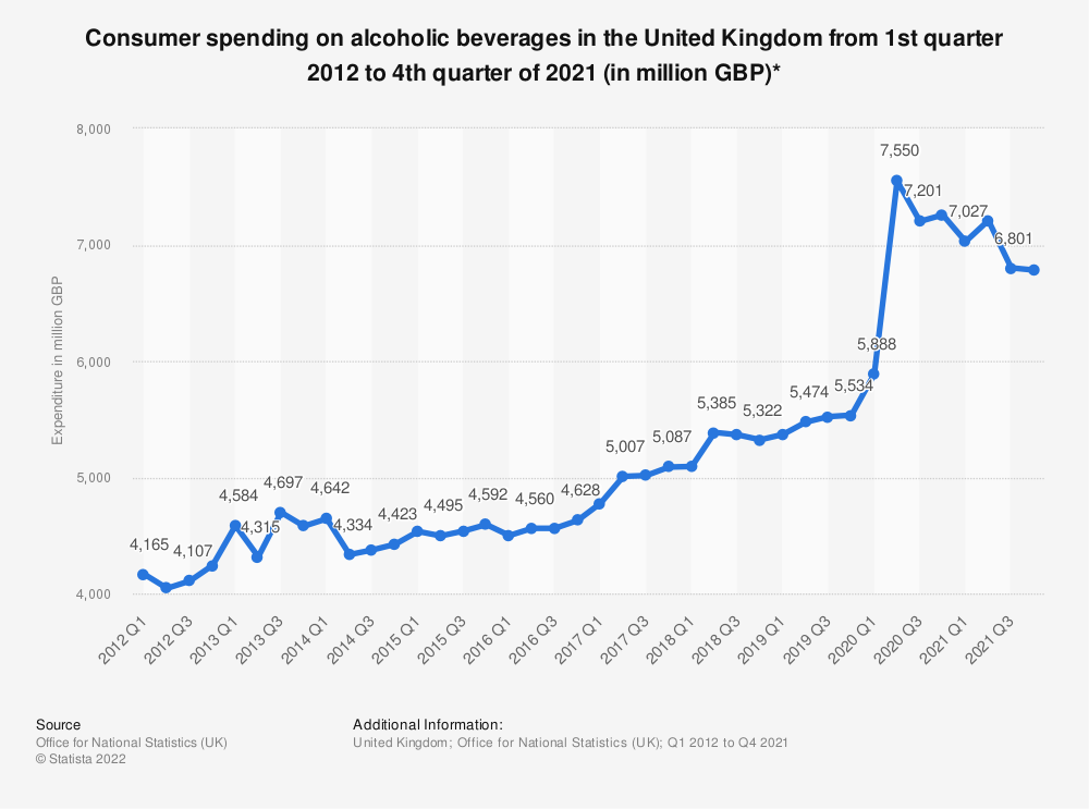 Statistic: Consumer spending on alcoholic beverages in the United Kingdom from 1st quarter 2012 to 1st quarter of 2018 (in million GBP)* | Statista