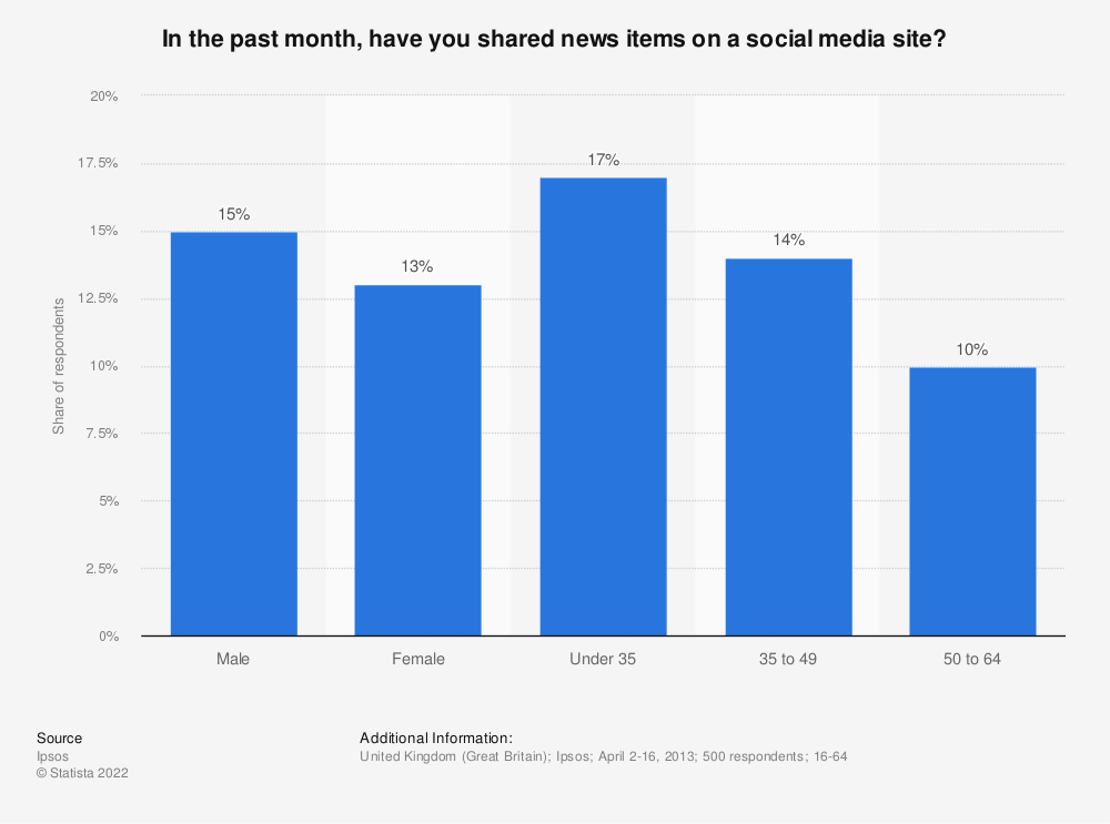 Statistic: In the past month, have you shared news items on a social media site? | Statista