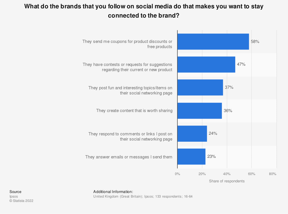 Statistic: What do the brands that you follow on social media do that makes you want to stay connected to the brand? | Statista
