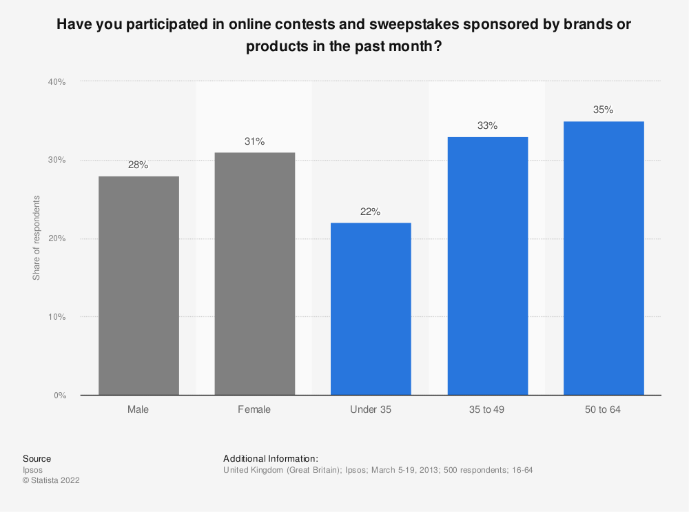 Statistic: Have you participated in online contests and sweepstakes sponsored by brands or products in the past month? | Statista
